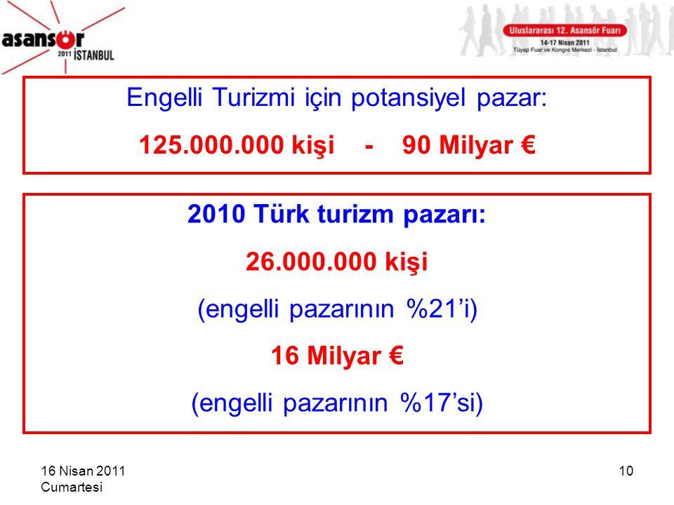 16 Nisan 2011 Cumartesi 10 Engelli Turizmi için potansiyel pazar: 125.000.000 kişi - 90 Milyar € 2010 Türk turizm pazarı: 26.000.000 kişi (engelli pazarının %21'i) 16 Milyar € (engelli pazarının %17'si)