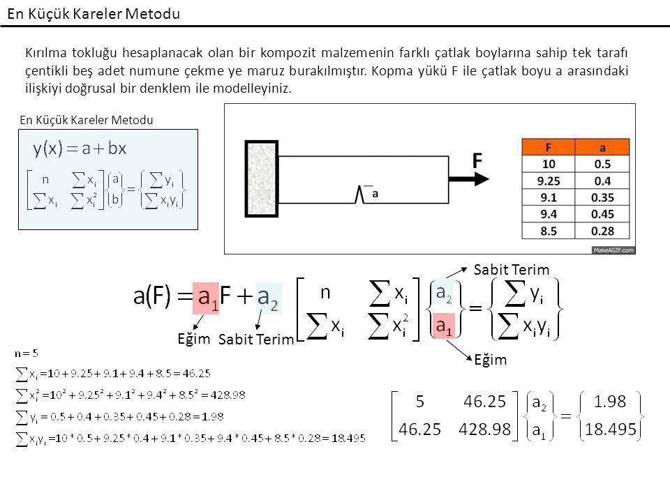 En Küçük Kareler Metodu Bilgisayar ile: mls.txt 5 10,0.5 9.25,0.4 9.1,0.35 9.4,0.45 8.5,0.28 MATLAB ile: