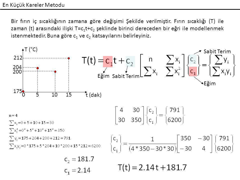 En Küçük Kareler Metodu Bir fırın iç sıcaklığının zamana göre değişimi Şekilde verilmiştir. Fırın sıcaklığı (T) ile zaman (t) arasındaki ilişki T=c 1