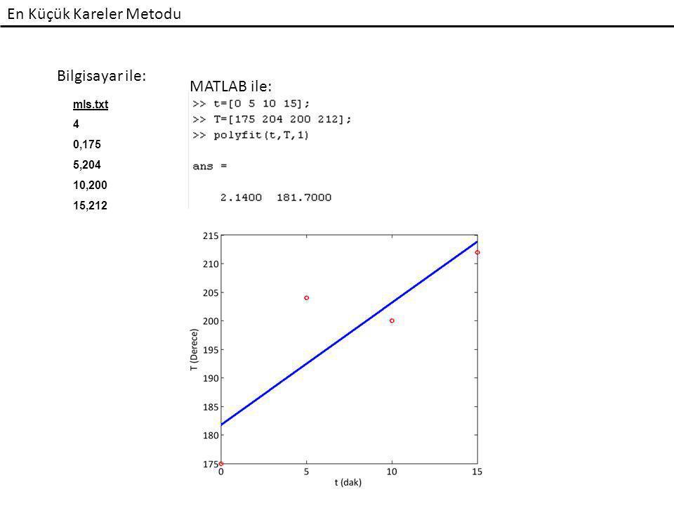 En Küçük Kareler Metodu Bilgisayar ile: mls.txt 4 0,175 5,204 10,200 15,212 MATLAB ile: