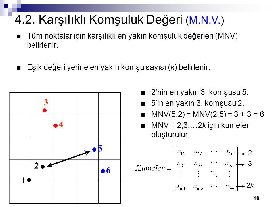10 4.2. Karşılıklı Komşuluk Değeri (M.N.V.) Tüm noktalar için karşılıklı en yakın komşuluk değerleri (MNV) belirlenir. Eşik değeri yerine en yakın kom