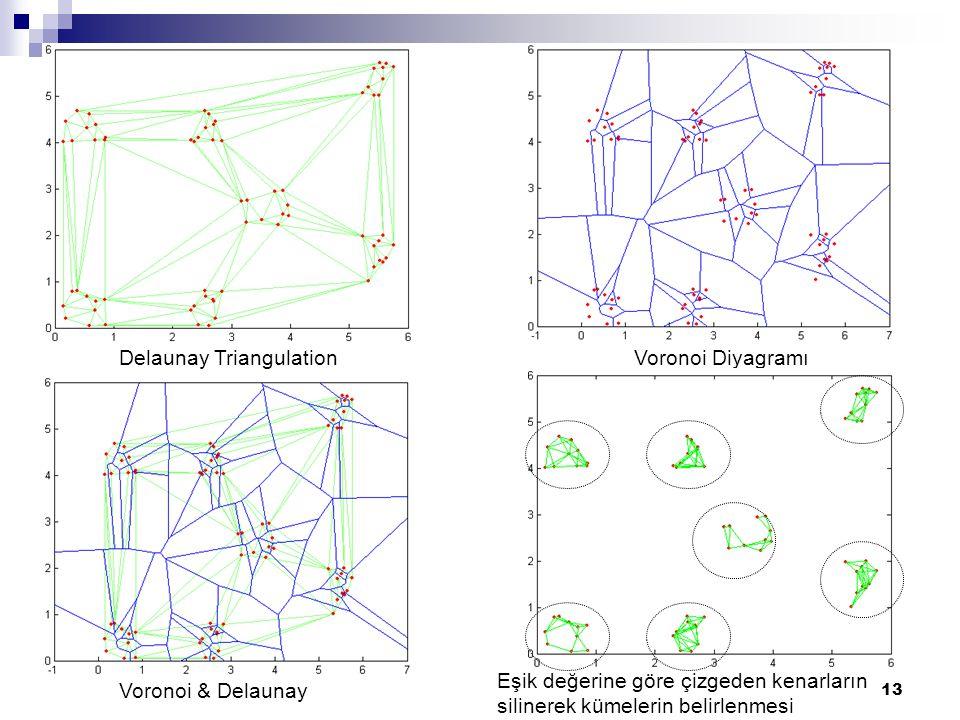 13 Voronoi DiyagramıDelaunay Triangulation Voronoi & Delaunay Eşik değerine göre çizgeden kenarların silinerek kümelerin belirlenmesi