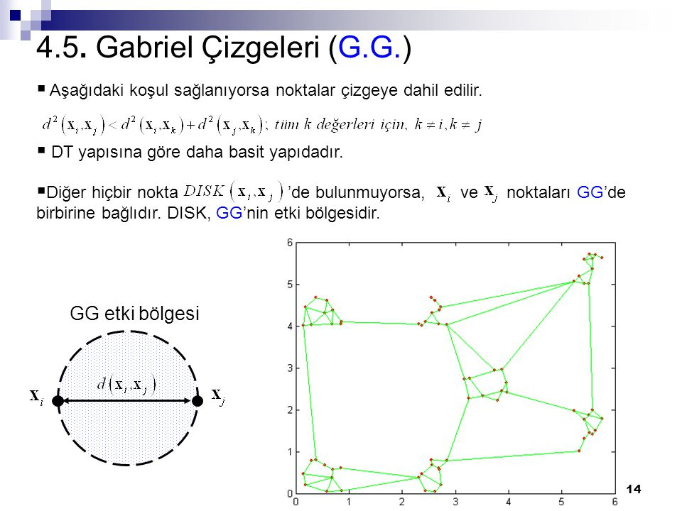14 4.5. Gabriel Çizgeleri (G.G.)  Aşağıdaki koşul sağlanıyorsa noktalar çizgeye dahil edilir.  DT yapısına göre daha basit yapıdadır.  Diğer hiçbir