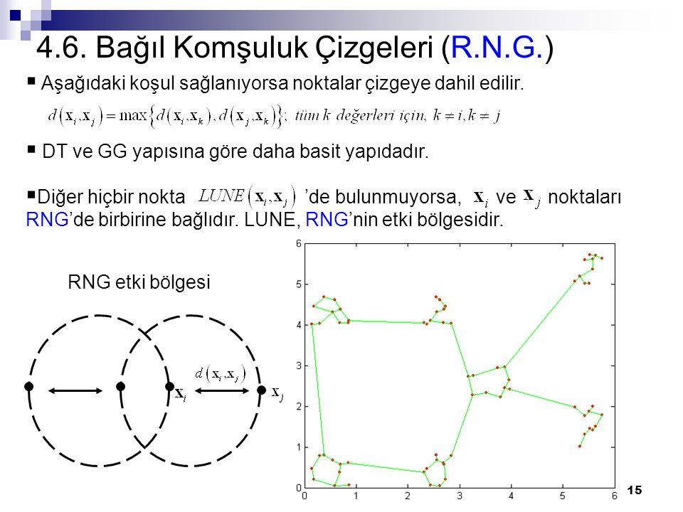 15 4.6. Bağıl Komşuluk Çizgeleri (R.N.G.)  Aşağıdaki koşul sağlanıyorsa noktalar çizgeye dahil edilir.  DT ve GG yapısına göre daha basit yapıdadır.