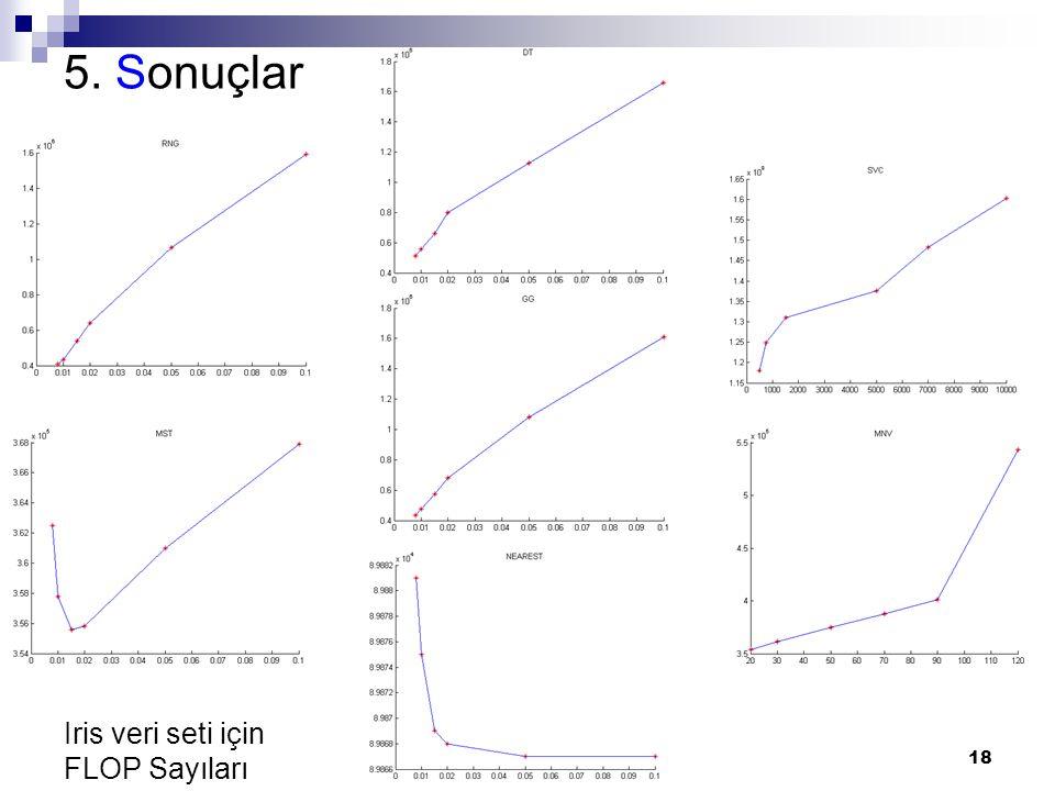 18 5. Sonuçlar Iris veri seti için FLOP Sayıları
