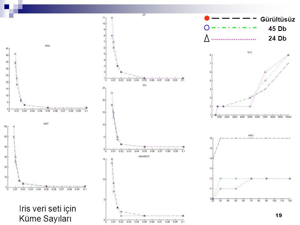 19 Iris veri seti için Küme Sayıları Gürültüsüz 45 Db 24 Db