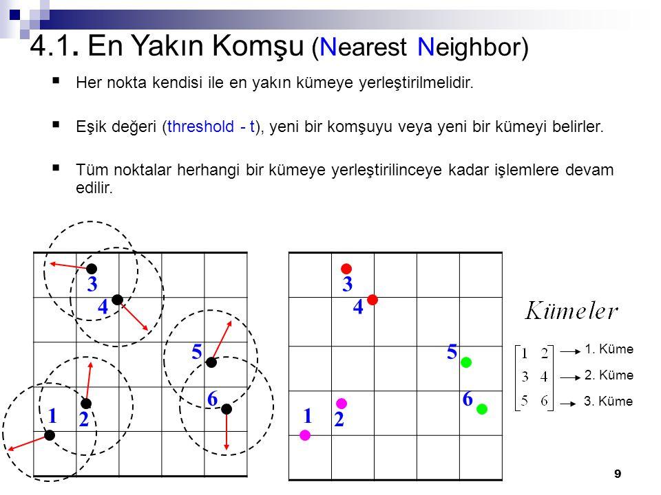 9 1 2 3 4 5 6 1 2 3 4 5 6 1. Küme 2. Küme 3. Küme 4.1. En Yakın Komşu (Nearest Neighbor) HH er nokta kendisi ile en yakın kümeye yerleştirilmelidir.