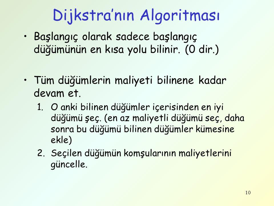 Dijkstra'nın Algoritması Başlangıç olarak sadece başlangıç düğümünün en kısa yolu bilinir. (0 dir.) Tüm düğümlerin maliyeti bilinene kadar devam et. 1