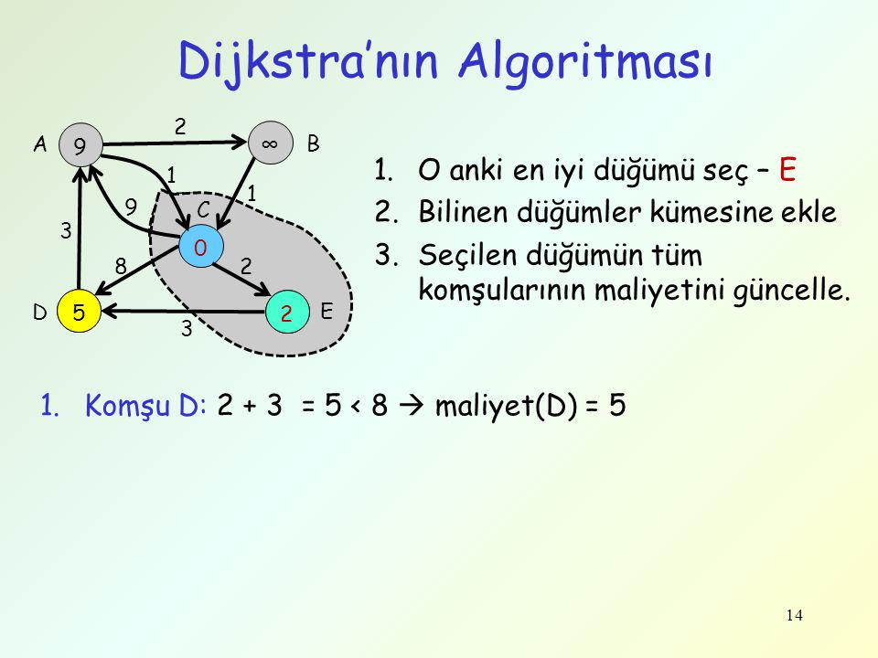 14 Dijkstra'nın Algoritması 9 ∞ 8 0 2 3 9 1 2 1 28 3 A B C D E 2 5 1.O anki en iyi düğümü seç – E 2.Bilinen düğümler kümesine ekle 3.Seçilen düğümün t