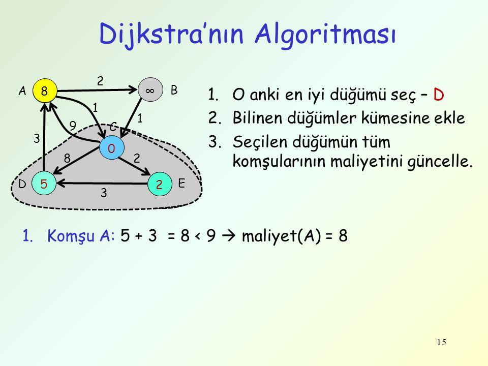 15 Dijkstra'nın Algoritması 9 ∞ 5 0 2 3 9 1 2 1 28 3 A B C D E 2 5 8 1.O anki en iyi düğümü seç – D 2.Bilinen düğümler kümesine ekle 3.Seçilen düğümün