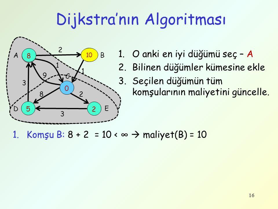 16 Dijkstra'nın Algoritması 8 ∞ 5 0 2 3 9 1 2 1 28 3 A B C D E 8 10 1.O anki en iyi düğümü seç – A 2.Bilinen düğümler kümesine ekle 3.Seçilen düğümün