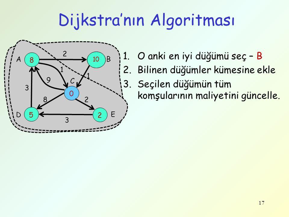17 Dijkstra'nın Algoritması 8 10 5 0 2 3 9 1 2 1 28 3 A B C D E 1.O anki en iyi düğümü seç – B 2.Bilinen düğümler kümesine ekle 3.Seçilen düğümün tüm