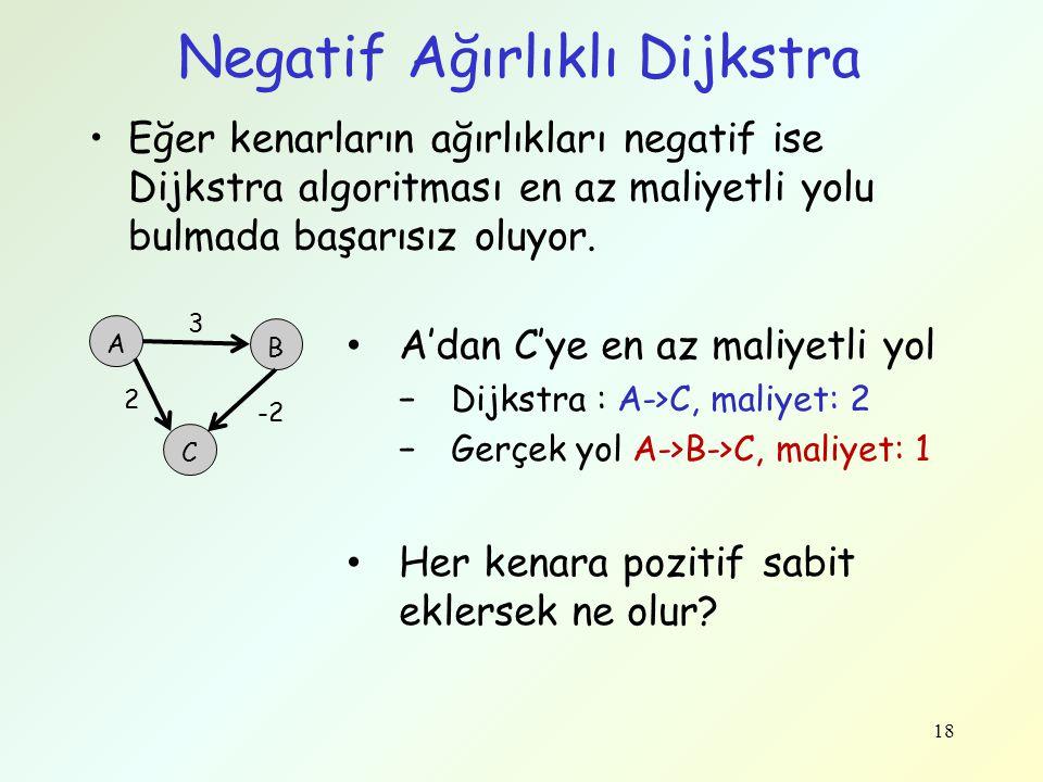 Negatif Ağırlıklı Dijkstra Eğer kenarların ağırlıkları negatif ise Dijkstra algoritması en az maliyetli yolu bulmada başarısız oluyor. 18 A 2 B C 3 -2