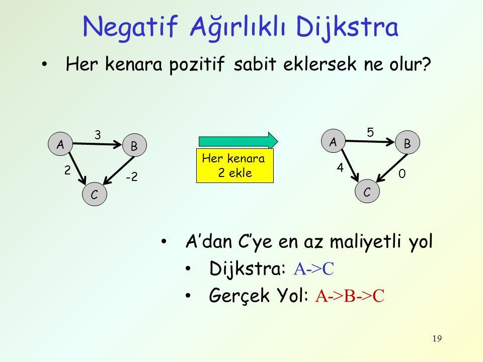 Negatif Ağırlıklı Dijkstra Her kenara pozitif sabit eklersek ne olur? 19 A'dan C'ye en az maliyetli yol Dijkstra: A->C Gerçek Yol: A->B->C A 2 B C 3 -