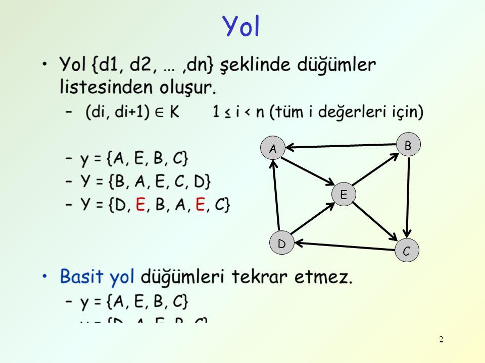 23 Bellman-Ford Alg: Örnek 0 -2 4 2 4 3 6 1 (C, D)(A, B)(A, C)(B, C) 2 (B, D) DüğümMaPred A0- B4A C2B D6B A B D C (C, D)(A, B)(A, C)(B, C) (B, D) İkinci Yineleme 1 E E1B -3 (B, E) (D, E) 3 3C