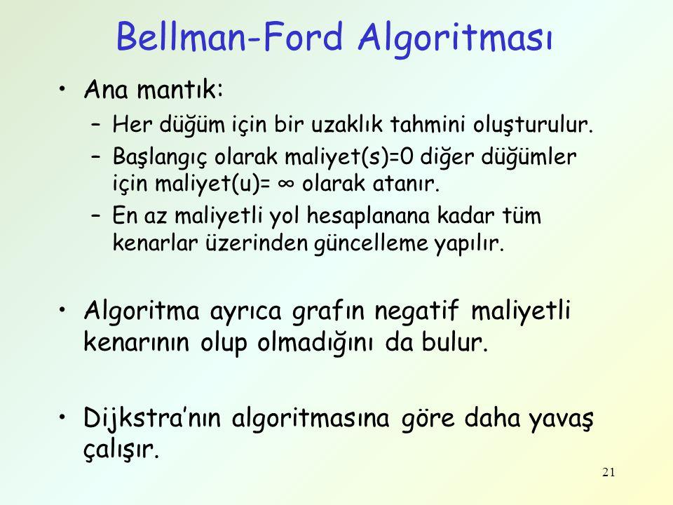 Bellman-Ford Algoritması Ana mantık: –Her düğüm için bir uzaklık tahmini oluşturulur. –Başlangıç olarak maliyet(s)=0 diğer düğümler için maliyet(u)= ∞