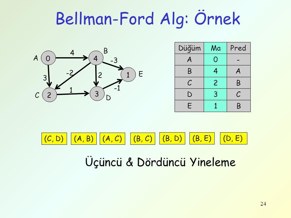 24 Bellman-Ford Alg: Örnek 0 -2 4 2 4 3 3 1 (C, D)(A, B)(A, C)(B, C) 2 (B, D) DüğümMaPred A0- B4A C2B D3C A B D C (C, D)(A, B)(A, C)(B, C) (B, D) Üçün