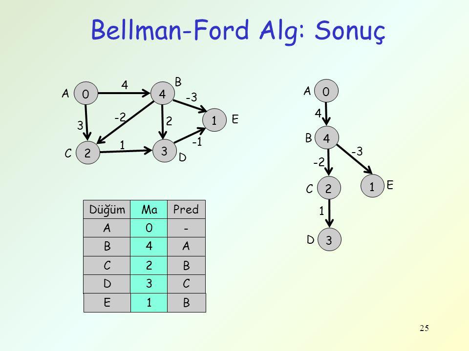 25 Bellman-Ford Alg: Sonuç 0 A 4 B 2 3 0 -2 4 2 4 3 3 1 2 A B D C 1 E -3 DüğümMaPred A0- B4A C2B D3C E1B C D 1 -3 4 -2 1 E