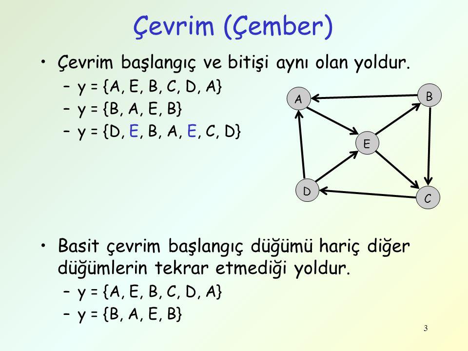 Çevrim (Çember) Çevrim başlangıç ve bitişi aynı olan yoldur. –y = {A, E, B, C, D, A} –y = {B, A, E, B} –y = {D, E, B, A, E, C, D} Basit çevrim başlang