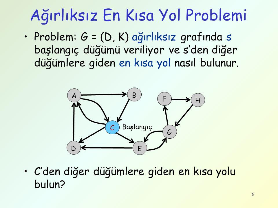 Ağırlıksız En Kısa Yol Problemi Problem: G = (D, K) ağırlıksız grafında s başlangıç düğümü veriliyor ve s'den diğer düğümlere giden en kısa yol nasıl