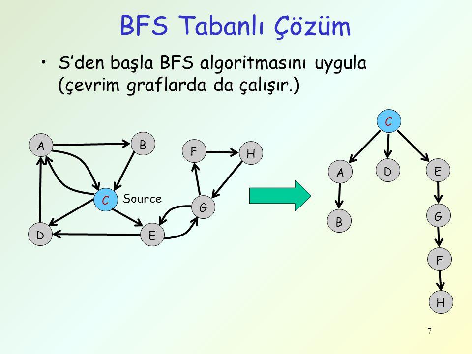 BFS Tabanlı Çözüm S'den başla BFS algoritmasını uygula (çevrim graflarda da çalışır.) 7 7 A B D G C E F H Source A D E B G F H C