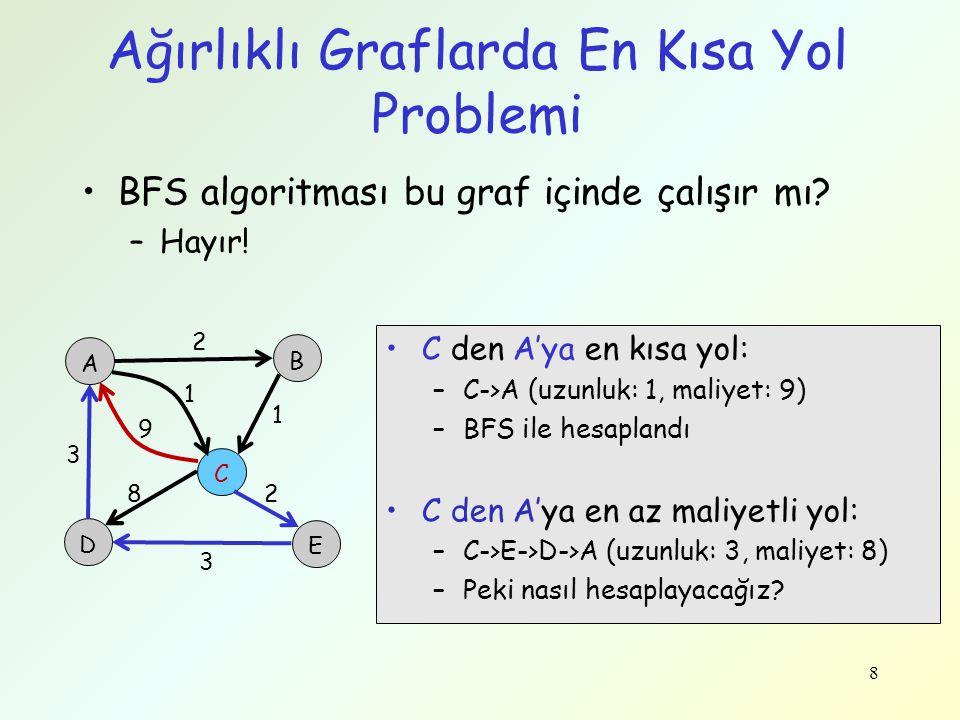 Ağırlıklı Graflarda En Kısa Yol Problemi BFS algoritması bu graf içinde çalışır mı? –Hayır! 8 A B D C E 3 9 1 2 1 28 3 C den A'ya en kısa yol: –C->A (
