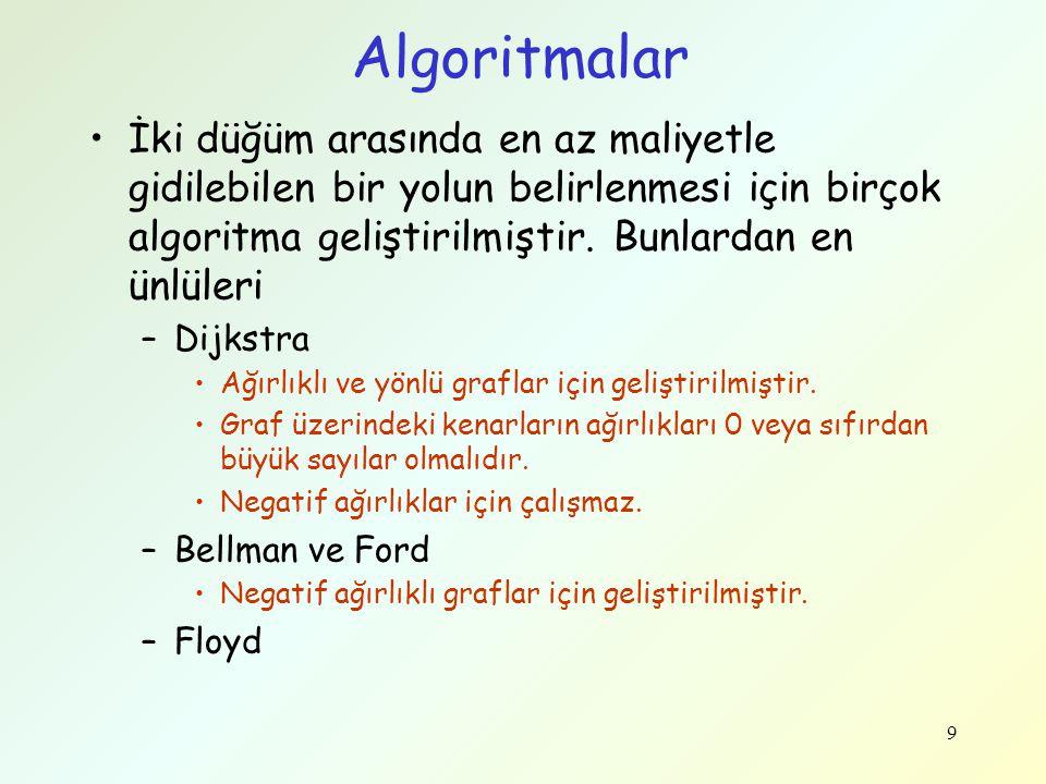 Algoritmalar İki düğüm arasında en az maliyetle gidilebilen bir yolun belirlenmesi için birçok algoritma geliştirilmiştir. Bunlardan en ünlüleri –Dijk