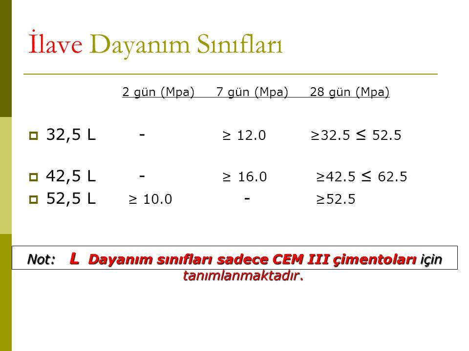 İlave Dayanım Sınıfları 2 gün (Mpa)7 gün (Mpa)28 gün (Mpa)  32,5 L - ≥ 12.0 ≥32.5 ≤ 52.5  42,5 L - ≥ 16.0 ≥42.5 ≤ 62.5  52,5 L ≥ 10.0 - ≥52.5 Not: L Dayanım sınıfları sadece CEM III çimentoları için tanımlanmaktadır.