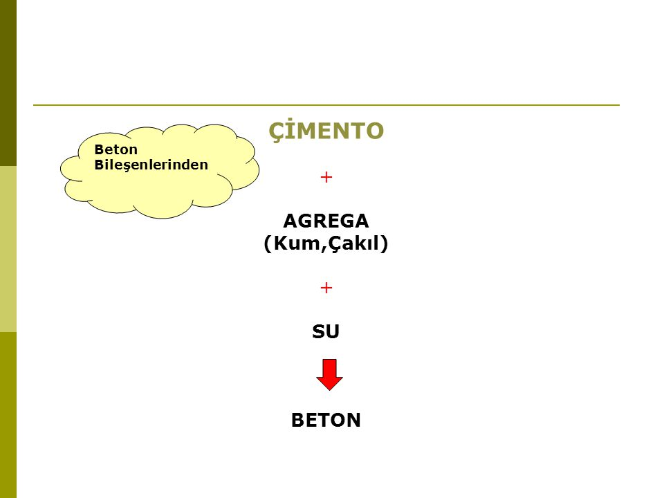ÇİMENTO + AGREGA (Kum,Çakıl) + SU BETON Beton Bileşenlerinden