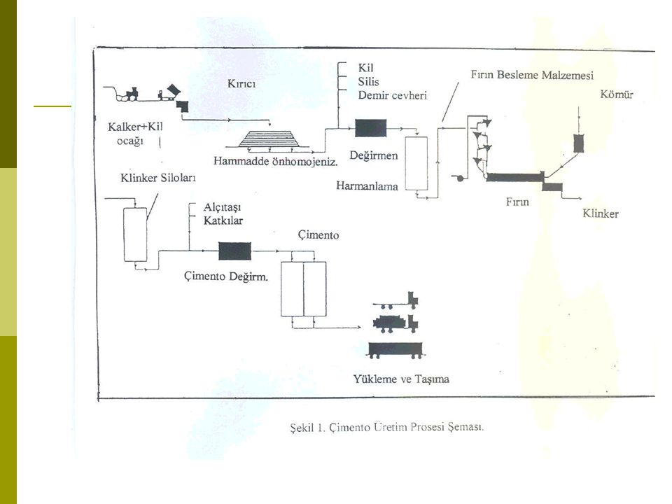 Çimento Ürün ve İlgili Deney Standardları  TS EN 197-1 : Çimento-Bölüm 1: Genel Çimentolar-Bileşim,Özellikler ve Uygunluk Kriterleri  TS EN 197-2 : Çimento-Bölüm 2: Uygunluk Değerlendirmesi  TS EN 196 -1,2,3,5,6,7,8,9,10 : Çimento Deney Standardları