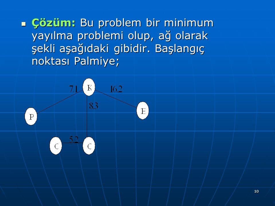 10 Çözüm: Bu problem bir minimum yayılma problemi olup, ağ olarak şekli aşağıdaki gibidir. Başlangıç noktası Palmiye; Çözüm: Bu problem bir minimum ya