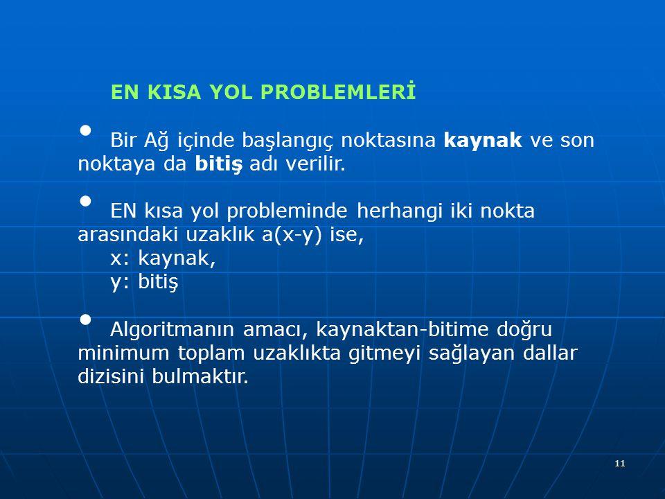 11 EN KISA YOL PROBLEMLERİ Bir Ağ içinde başlangıç noktasına kaynak ve son noktaya da bitiş adı verilir. EN kısa yol probleminde herhangi iki nokta ar