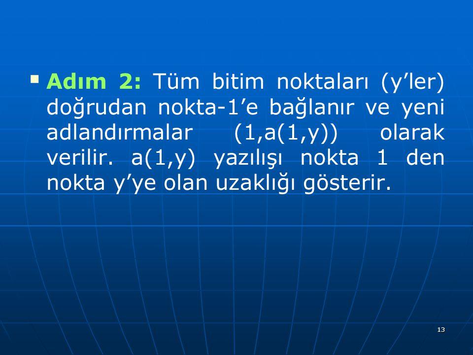 13   Adım 2: Tüm bitim noktaları (y'ler) doğrudan nokta-1'e bağlanır ve yeni adlandırmalar (1,a(1,y)) olarak verilir. a(1,y) yazılışı nokta 1 den no