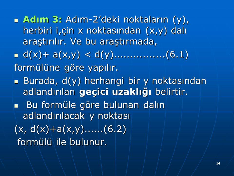14 Adım 3: Adım-2'deki noktaların (y), herbiri i,çin x noktasından (x,y) dalı araştırılır. Ve bu araştırmada, Adım 3: Adım-2'deki noktaların (y), herb