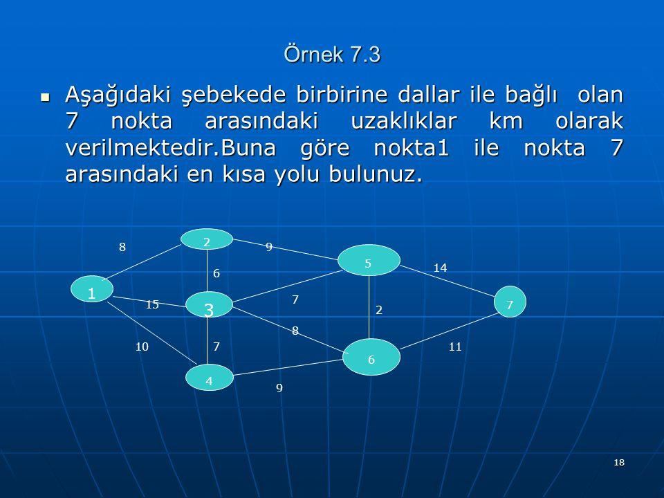18 Örnek 7.3 Aşağıdaki şebekede birbirine dallar ile bağlı olan 7 nokta arasındaki uzaklıklar km olarak verilmektedir.Buna göre nokta1 ile nokta 7 ara