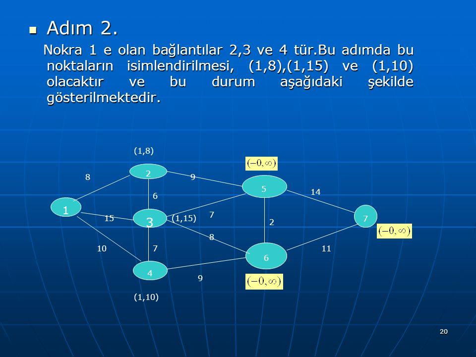 20 Adım 2. Adım 2. Nokra 1 e olan bağlantılar 2,3 ve 4 tür.Bu adımda bu noktaların isimlendirilmesi, (1,8),(1,15) ve (1,10) olacaktır ve bu durum aşağ