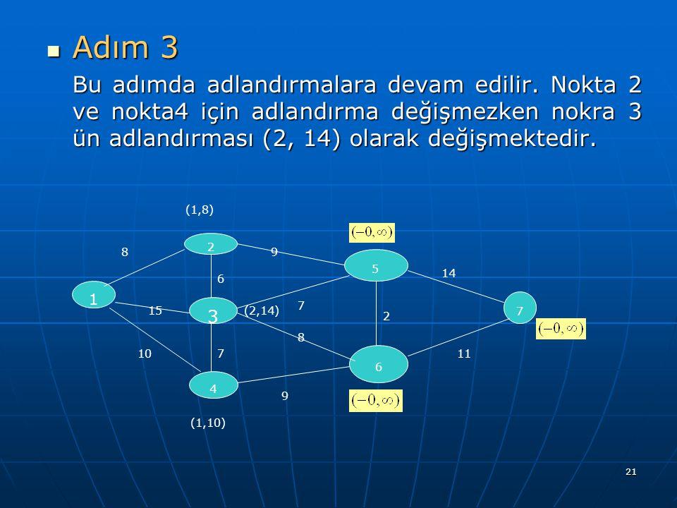 21 Adım 3 Adım 3 Bu adımda adlandırmalara devam edilir. Nokta 2 ve nokta4 için adlandırma değişmezken nokra 3 ün adlandırması (2, 14) olarak değişmekt