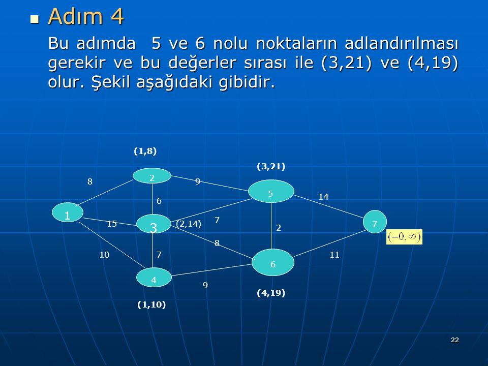 22 Adım 4 Adım 4 Bu adımda 5 ve 6 nolu noktaların adlandırılması gerekir ve bu değerler sırası ile (3,21) ve (4,19) olur. Şekil aşağıdaki gibidir. 1 2