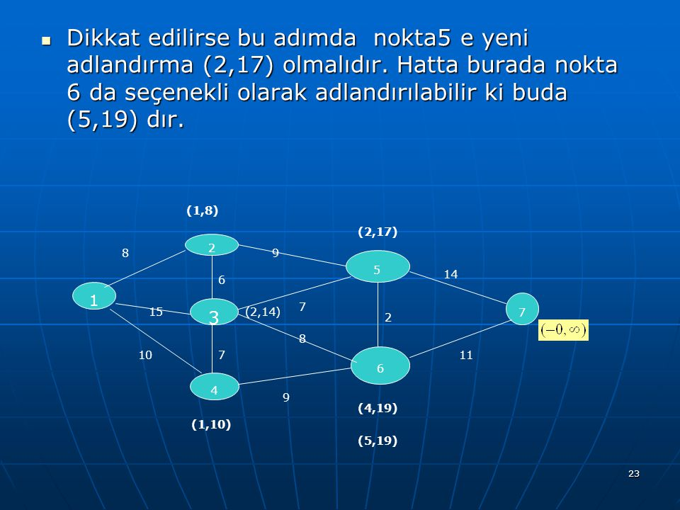 23 Dikkat edilirse bu adımda nokta5 e yeni adlandırma (2,17) olmalıdır. Hatta burada nokta 6 da seçenekli olarak adlandırılabilir ki buda (5,19) dır.