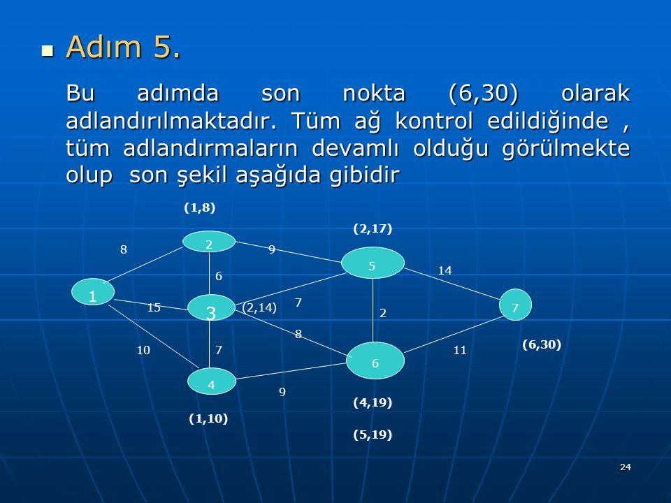 24 Adım 5. Adım 5. Bu adımda son nokta (6,30) olarak adlandırılmaktadır. Tüm ağ kontrol edildiğinde, tüm adlandırmaların devamlı olduğu görülmekte olu