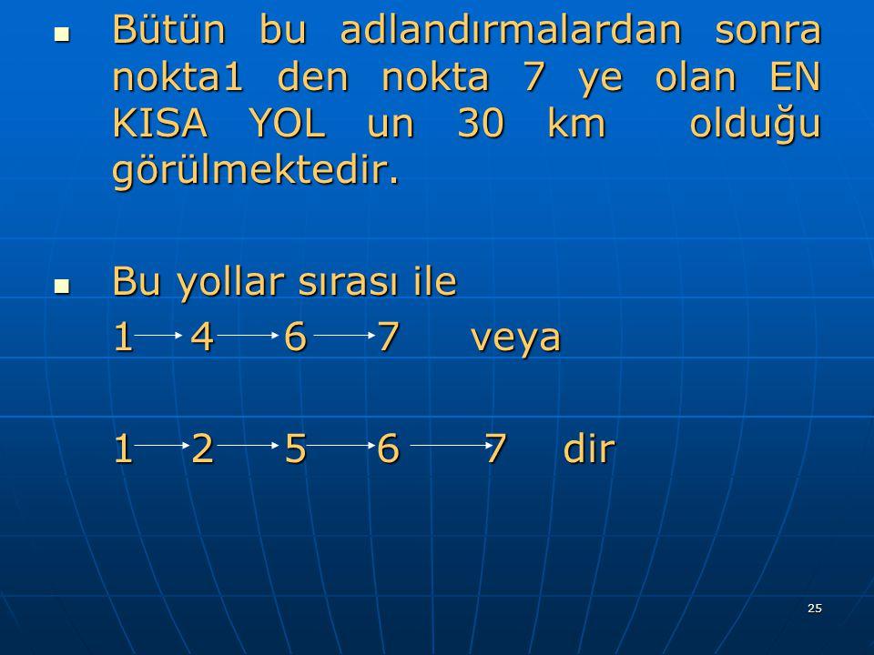 25 Bütün bu adlandırmalardan sonra nokta1 den nokta 7 ye olan EN KISA YOL un 30 km olduğu görülmektedir. Bütün bu adlandırmalardan sonra nokta1 den no