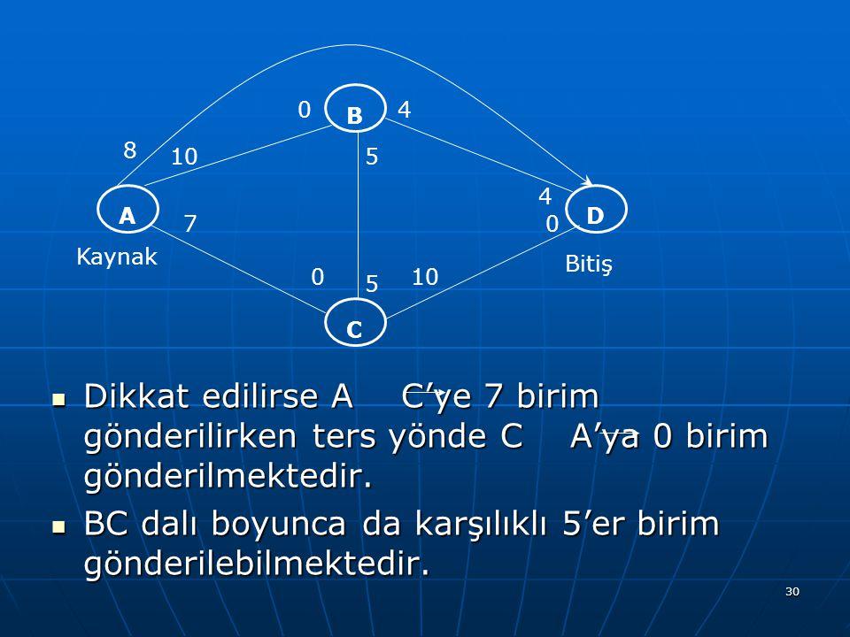 30 Dikkat edilirse A C'ye 7 birim gönderilirken ters yönde C A'ya 0 birim gönderilmektedir. Dikkat edilirse A C'ye 7 birim gönderilirken ters yönde C