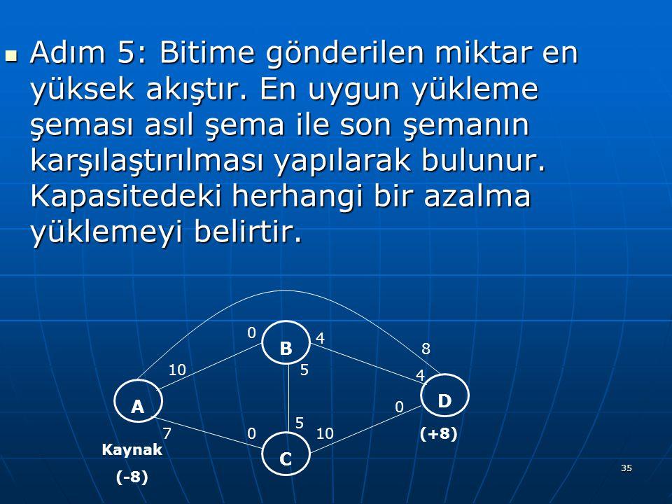 35 Adım 5: Bitime gönderilen miktar en yüksek akıştır. En uygun yükleme şeması asıl şema ile son şemanın karşılaştırılması yapılarak bulunur. Kapasite
