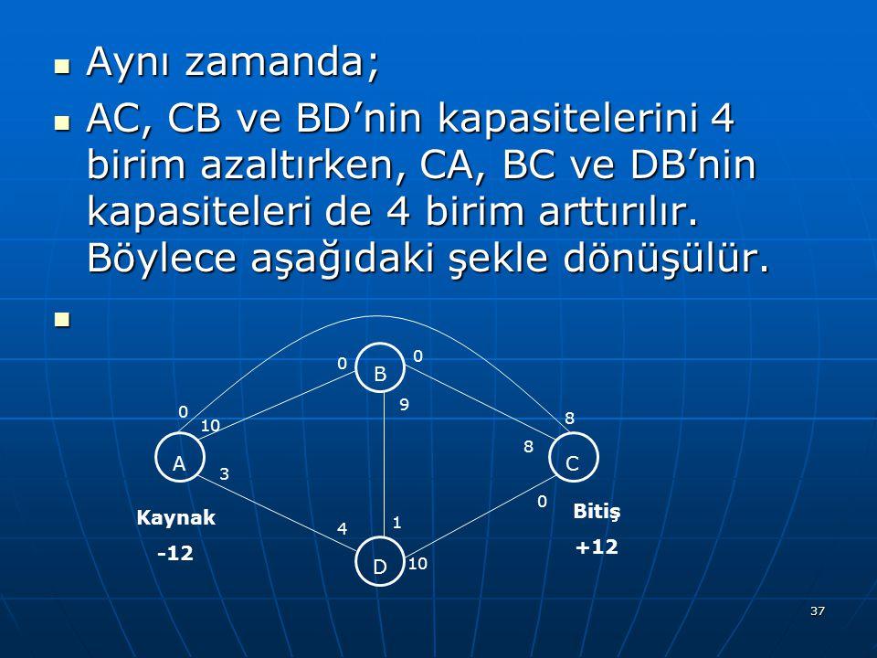 37 Aynı zamanda; Aynı zamanda; AC, CB ve BD'nin kapasitelerini 4 birim azaltırken, CA, BC ve DB'nin kapasiteleri de 4 birim arttırılır.