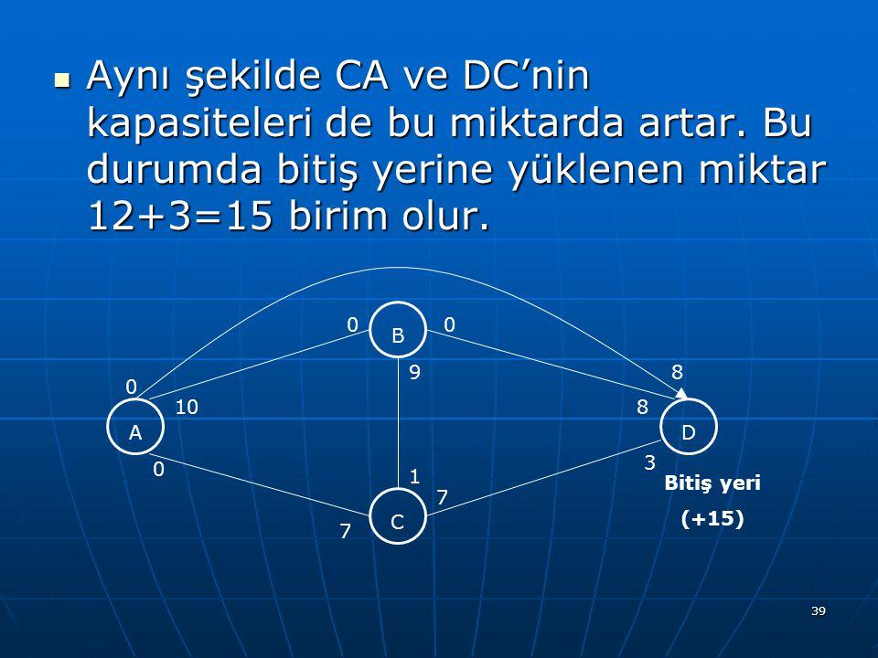 39 Aynı şekilde CA ve DC'nin kapasiteleri de bu miktarda artar. Bu durumda bitiş yerine yüklenen miktar 12+3=15 birim olur. Aynı şekilde CA ve DC'nin