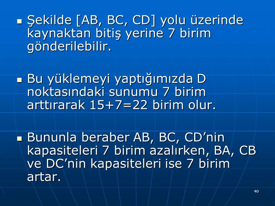 40 Şekilde [AB, BC, CD] yolu üzerinde kaynaktan bitiş yerine 7 birim gönderilebilir.