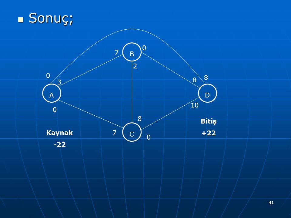 41 Sonuç; Sonuç; A C B D 3 7 0 7 0 0 2 0 8 8 8 10 Kaynak -22 Bitiş +22