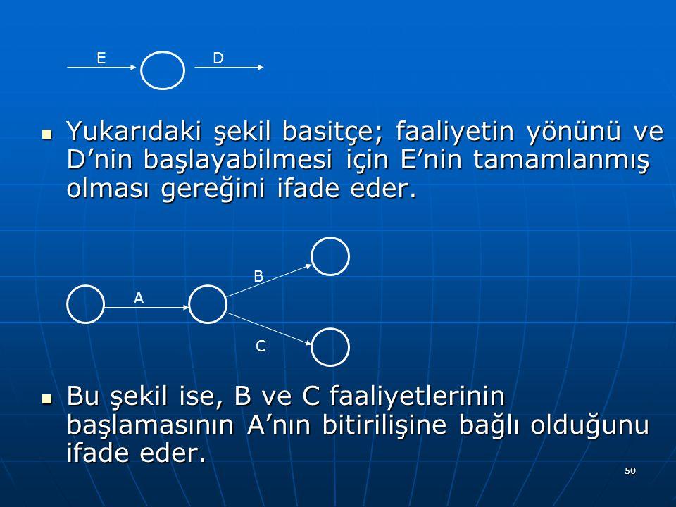 50 Yukarıdaki şekil basitçe; faaliyetin yönünü ve D'nin başlayabilmesi için E'nin tamamlanmış olması gereğini ifade eder. Yukarıdaki şekil basitçe; fa