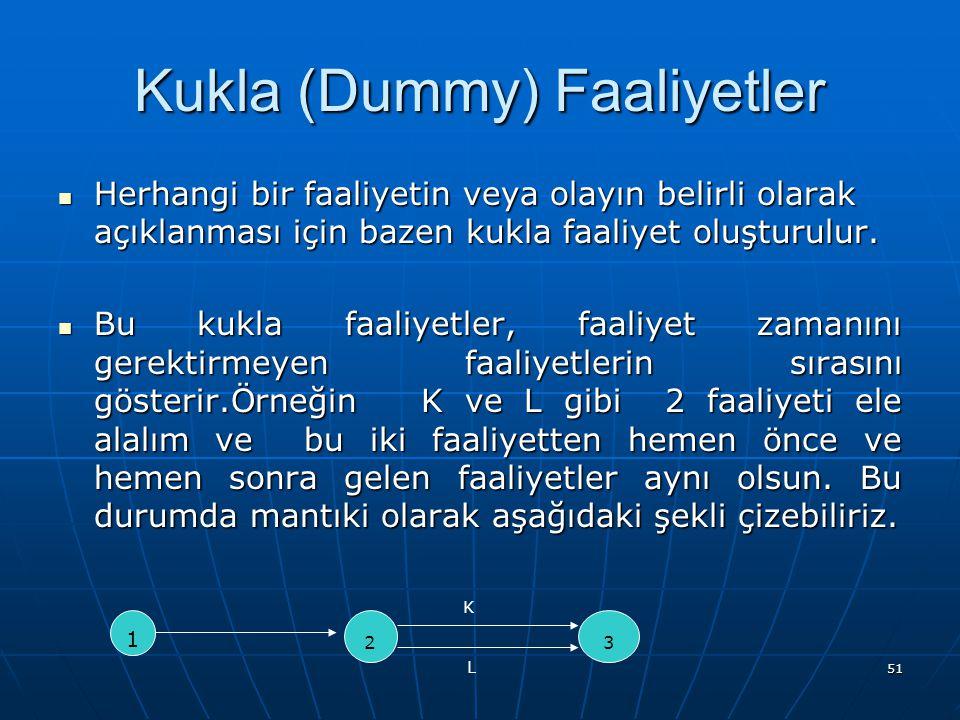 51 Kukla (Dummy) Faaliyetler Herhangi bir faaliyetin veya olayın belirli olarak açıklanması için bazen kukla faaliyet oluşturulur. Herhangi bir faaliy