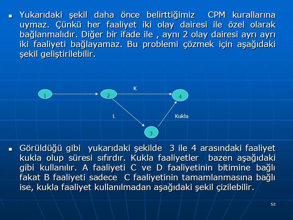 52 Yukarıdaki şekil daha önce belirttiğimiz CPM kurallarına uymaz. Çünkü her faaliyet iki olay dairesi ile özel olarak bağlanmalıdır. Diğer bir ifade